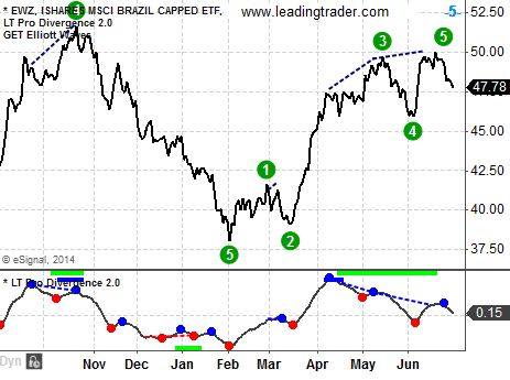 Brazil stock market ETF EWZ