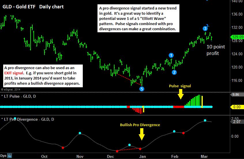 Gold GLD pro divergence