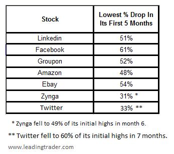 web IPO performance