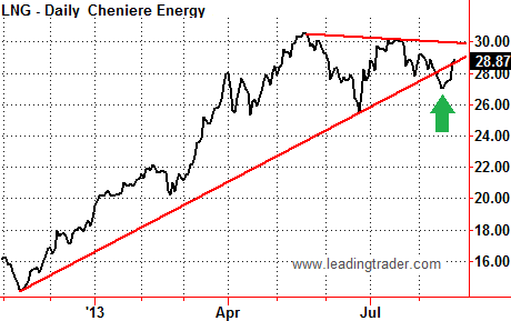 LNG Cheniere Energy