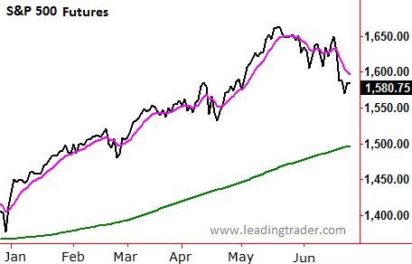S&P 500 Futures ES