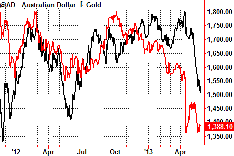 Australian Dollar and Gold