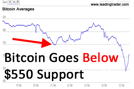 bitcoin average prices break support