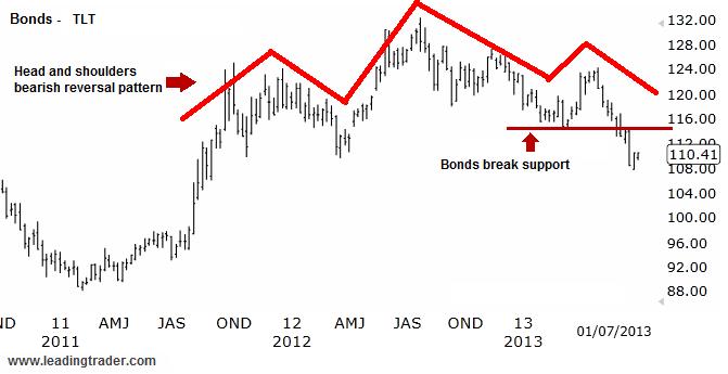 Bond Bubble TLT