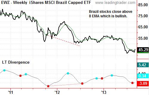 EWZ iShares MSCi Brazil ETF
