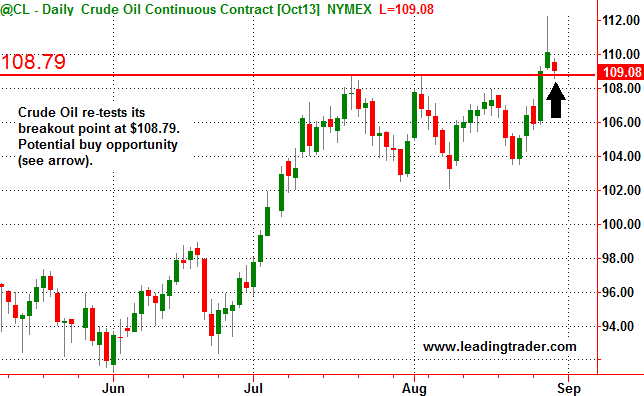 Crude Oil Breakout