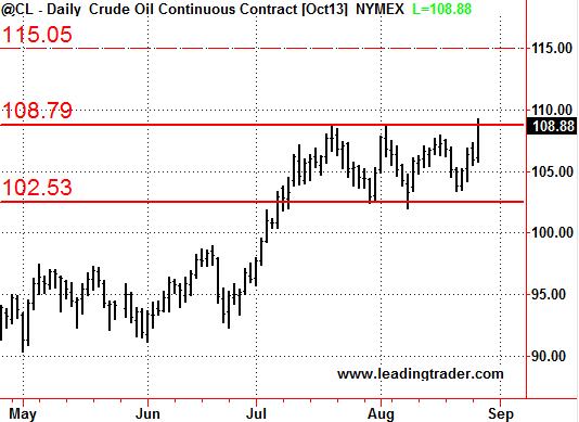 Crude Oil Syria