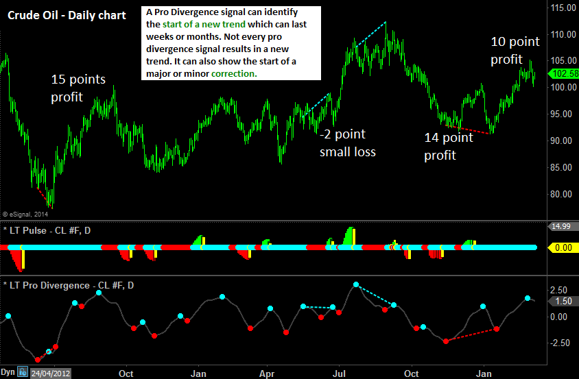 Crude oil pro divergence