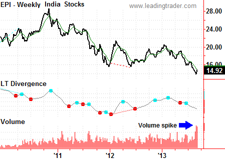 India stocks EPI