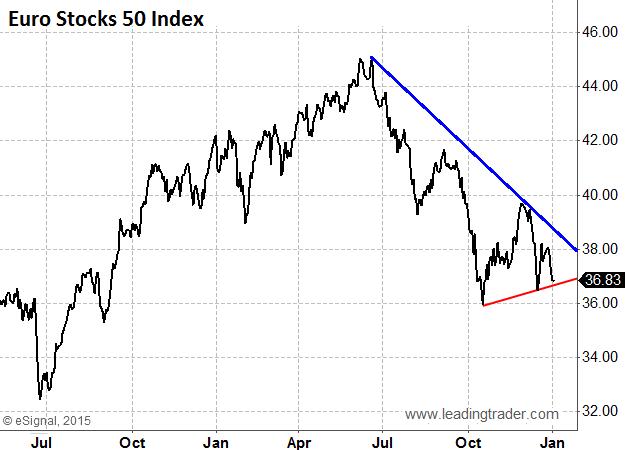 Euro Stocks 50