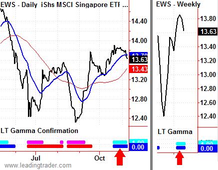 Singapore ETF EWS
