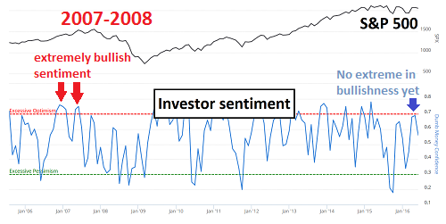 Sentiment on stock market