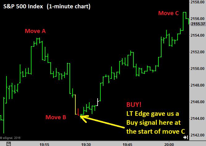 LT Edge indicator on S&P 500