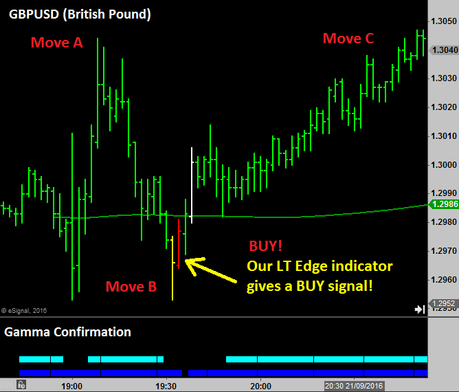LT Edge indicator on GBPUSD