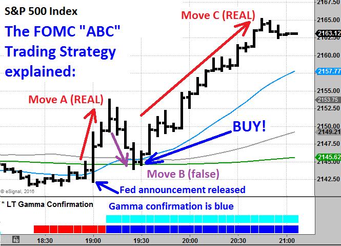 FOMC ABC strategy