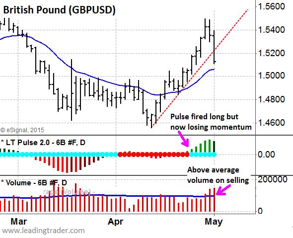 British Pound before UK elections