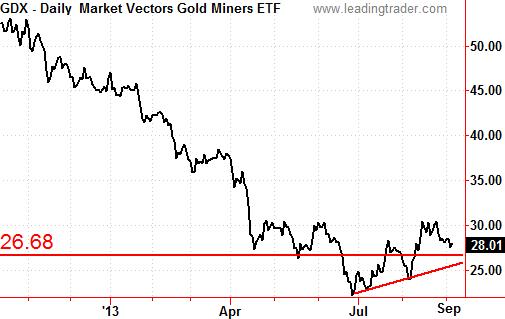 GDX Gold Stocks ETF