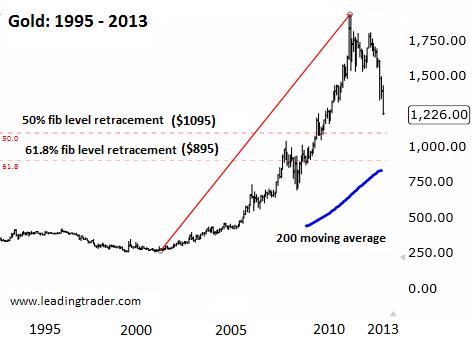 Gold chart 1995 - 2013