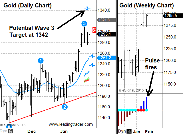 Gold chart elliott wave 2015