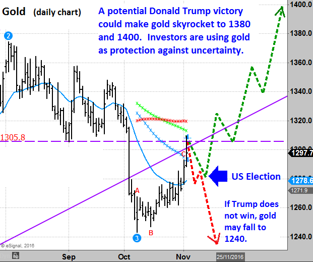 Gold and US election