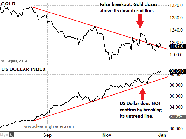 gold and US Dollar