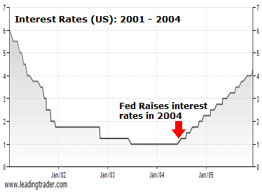US interest rates 2001 to 2004