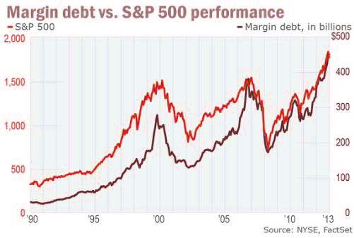 Margin debt versus S&P 500 stock market
