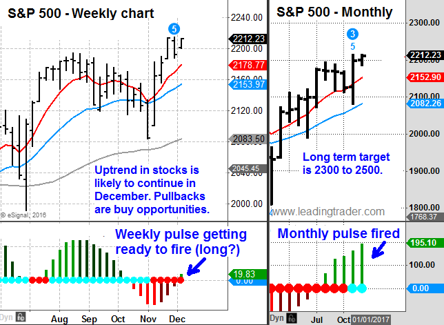 Weekly and monthly chart of S&P 500