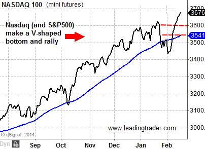 Nasdaq 100 V-shaped bottom