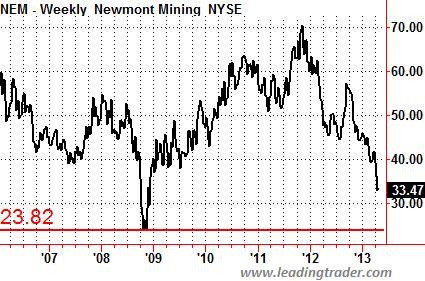 Newmont Gold