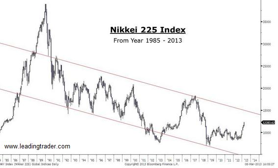 Japan Nikkei 1985-2013
