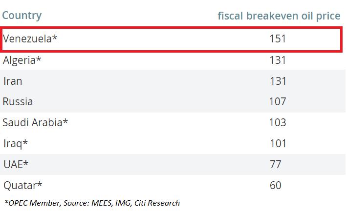 Fiscal breakeven Oil price