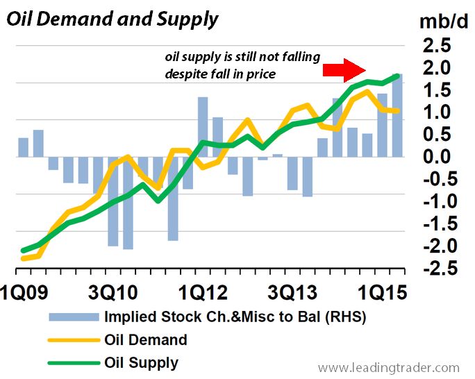 oil supply and production