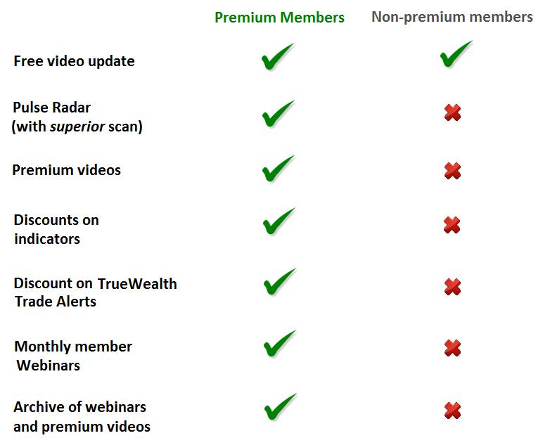 Premium Member Benefits