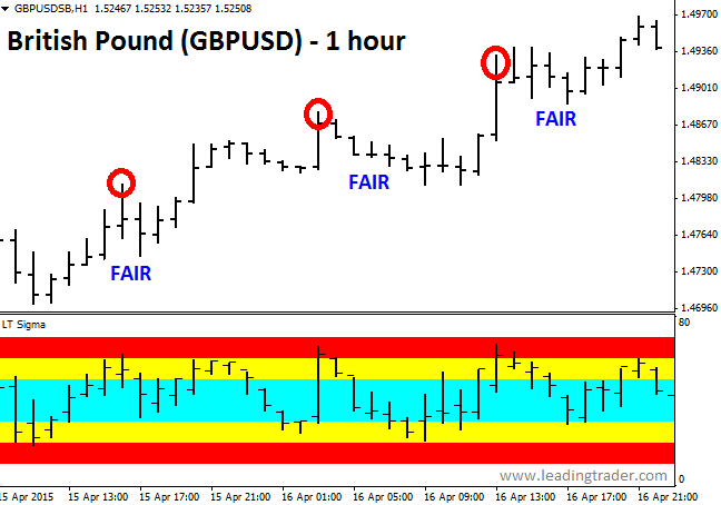 British Pound Sigma Chart 1 hour
