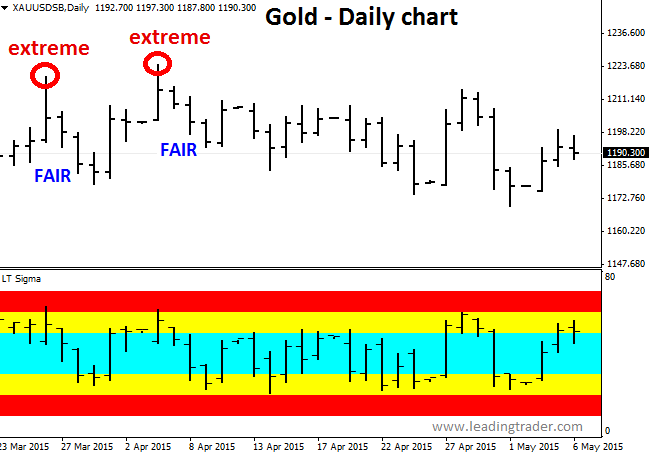 Gold Sigma Chart