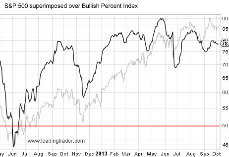 S&P 500 and bullish percent index