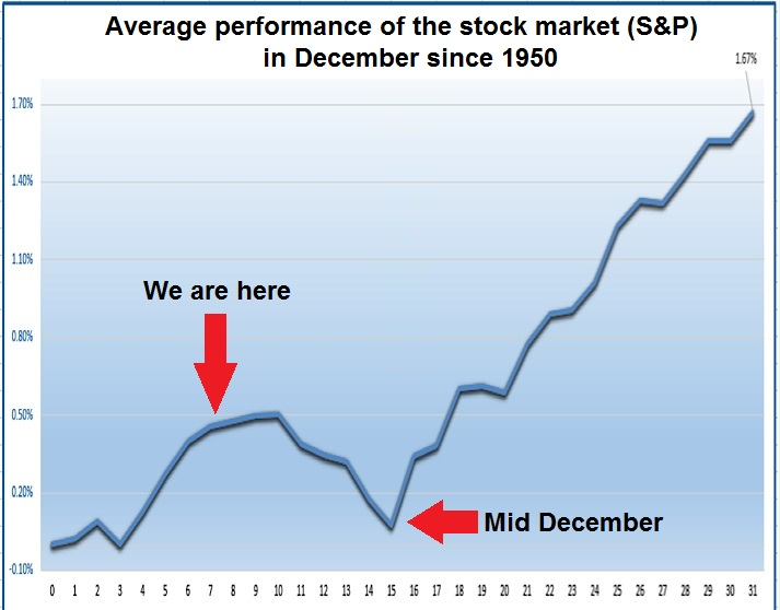 December seasonality for stock market