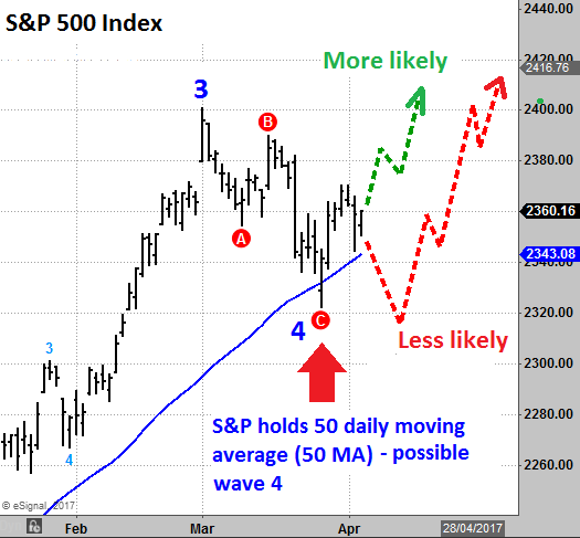 S&P 500 Elliott wave