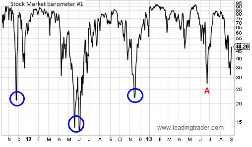 Stock Market Barometer