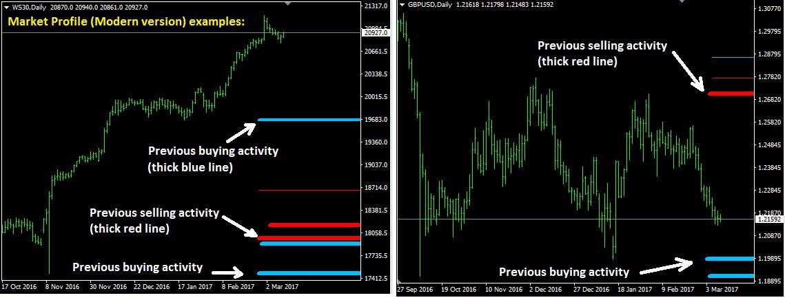 market profile indicator modern