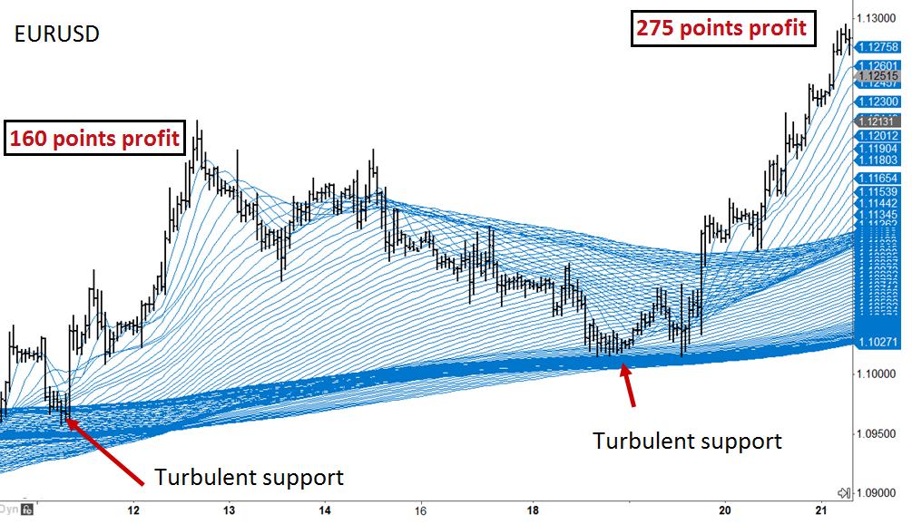 EURUSD turbulence