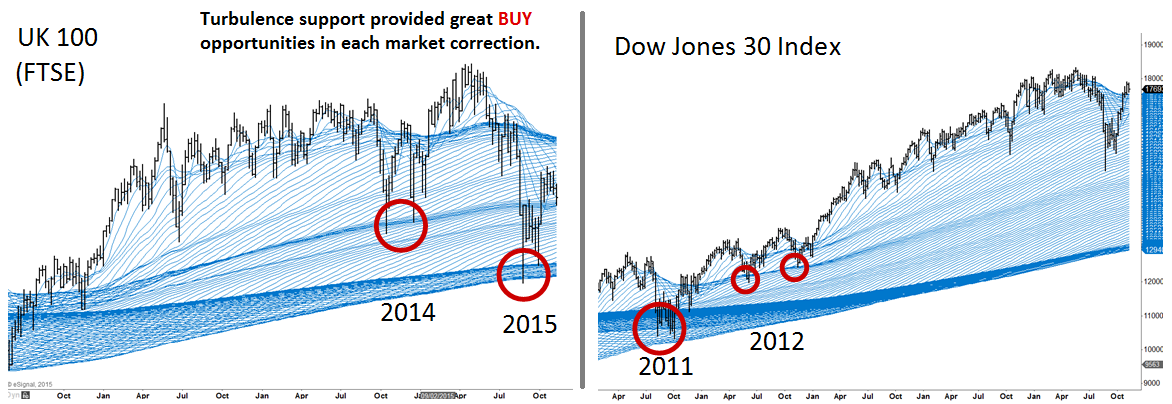 stock market turbulence