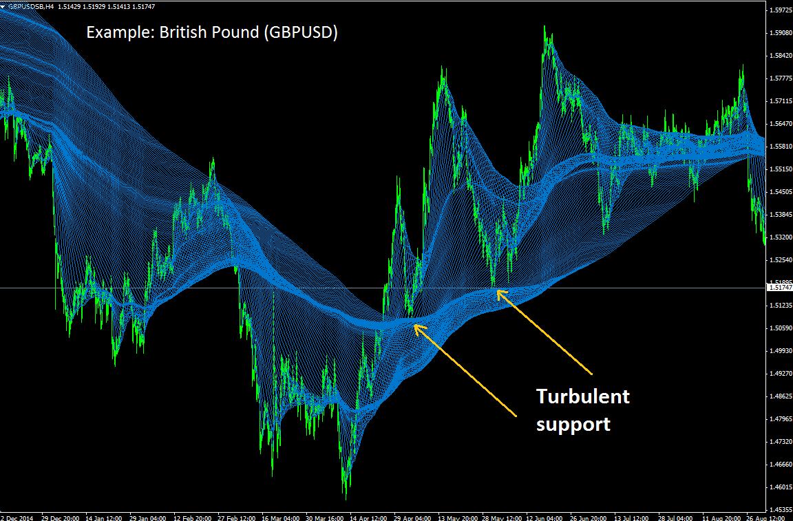GBPUSD turbulence