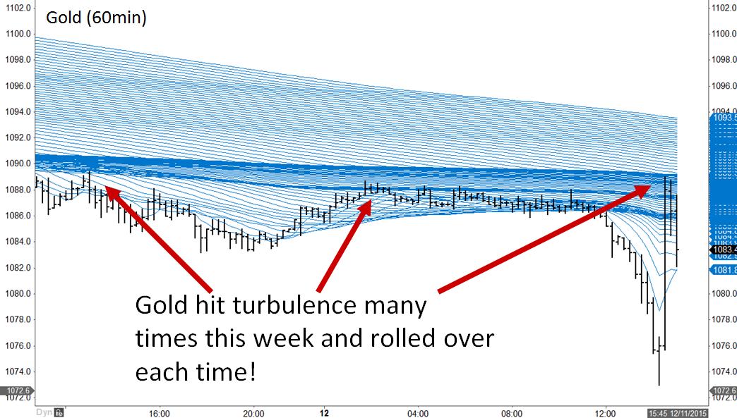 Gold turbulence held market
