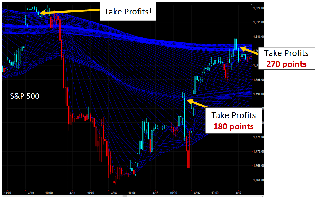 S&P 500 turbulence
