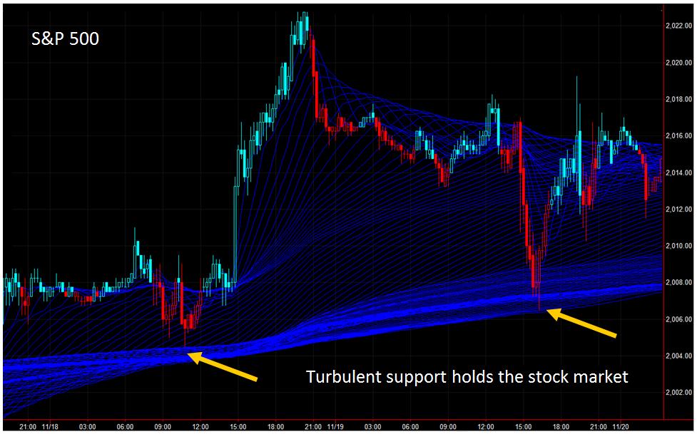 stock market turbulence holds market
