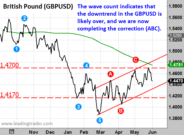 The Above Chart Of British Pound Gbpusd Says A Lot About What Investors Have Been Thinking And Doing In Past Year