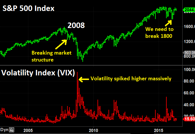 Time For A Crash In The Stock Market? | Leadingtrader com